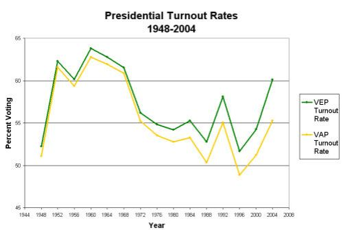 presidential-turnout-rates
